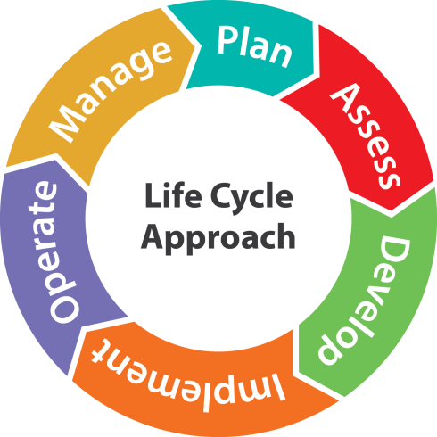 Cybersecurity Program Framework_life cycle