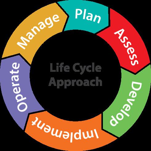 Cybersecurity Program Framework_life cycle